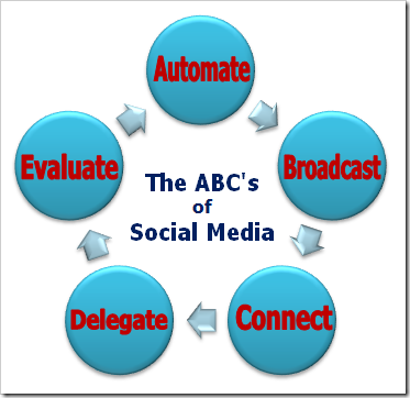 The ABC's of Social Media by Mari Smith