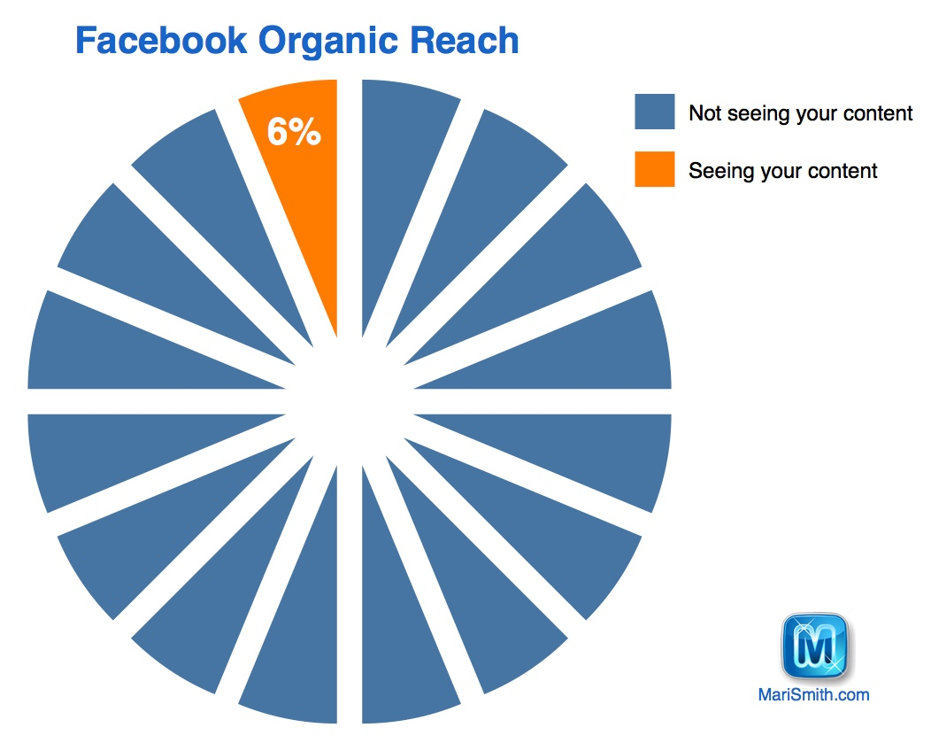Facebook Organic Reach six percent