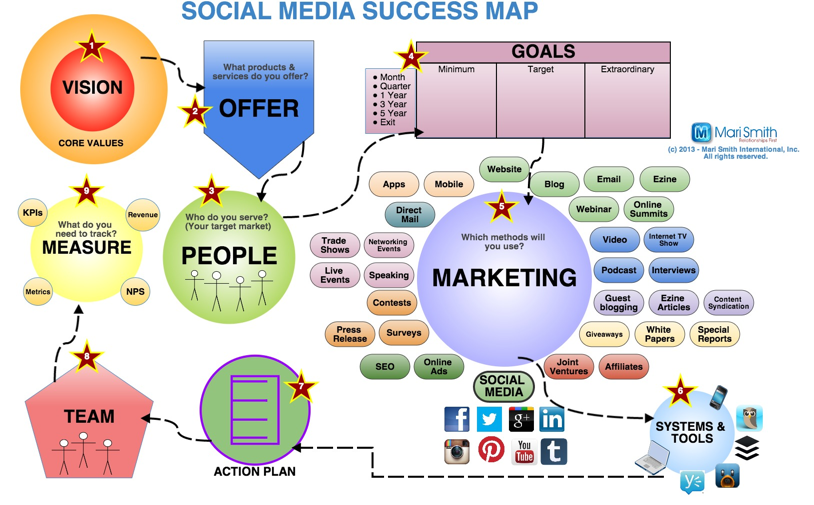social_media_success_map-MARI-SMITHsm