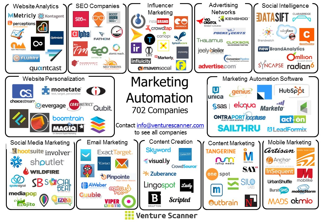 VentureScanner.com marketing-automation-visual-map