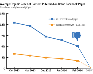 facebook-organic-reach-graph