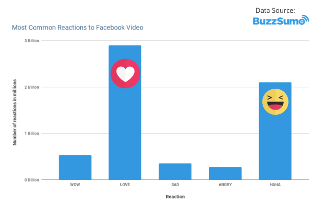 most common reactions to facebook live videos